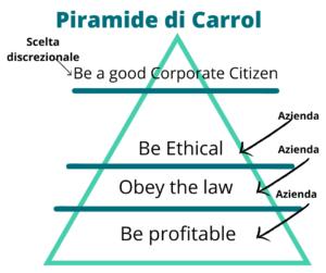 Carroll e la CSR